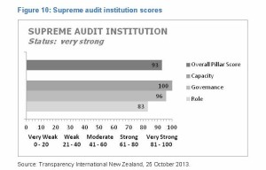 auditor gen  integrity result diag